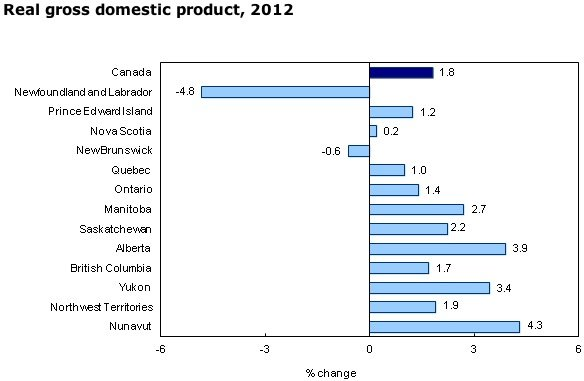 GDP-Canada-manufacturing-economy-oil-gas-mining-engineering-construction-EDIWeekly