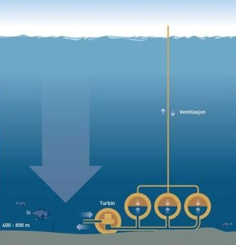 Norway-SINTEF-electricity-storage-seabed-technology-Cleantech-EDIWeekly