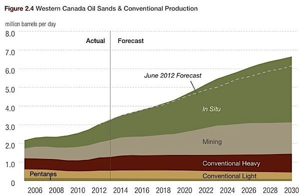 Western-Canada-conventional-oil-sands-production-heavy-light-crude-EDIWeekly