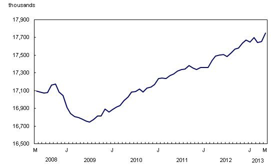 statistics-Canada-unemployment-construction-industry-maintenance-repairs-private-sector-EDIWeekly