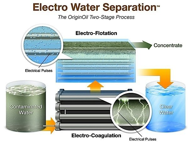 EWS-Electro-Water-Separation-Electro-Flotation-contaminated-oil-fracking-fish-farming-EDIWeekly