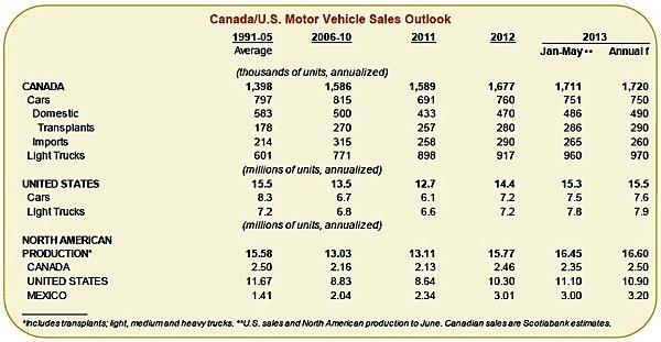 auto-sales-north-america-scotiabank-EDIWeekly