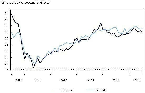 Statistics-Canada-imports-expprts-trade-deficit-EDIWeekly