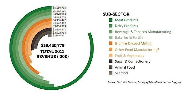 food-beverage-manufacturing-sector-tobacco-meat-seafood-grain-fruit-vegetables-dairy-Ontario-EDIWeekly