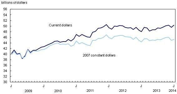 manufacturing-sales-increase-Statistics-Canada-aerospace-primary-metals-automotive-durable-goods-food-EDIWeekly
