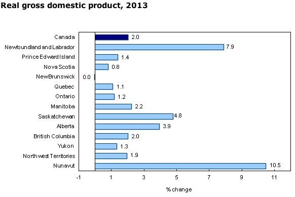 GDP-Canada-Ontario-mining-manufacturing-services-construction-engineering-mining-oil-gas-energy-EDIWeekly