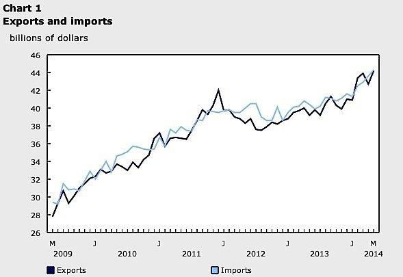 Exports-imports-statistics-Canada-June-oil-energy-cars-trucks-EDIWeekly