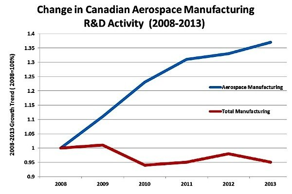 R&D-aerospace-Canada-manufacturing-aircraft-commercial-MRO-civil-aviation-defence-production-EDIWeekly