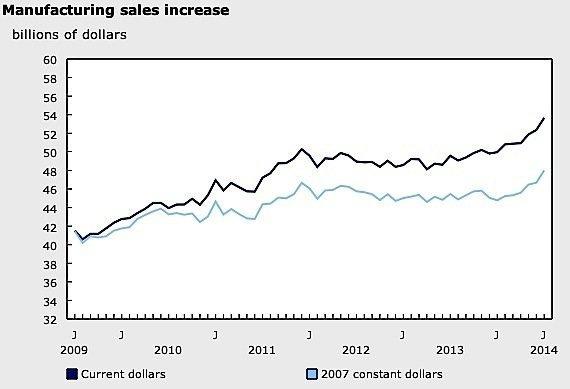manufacturing-sales-Canada-Ontario-CIBC-RBC-GDP-exports-US-economy-growth-EDIWeekly