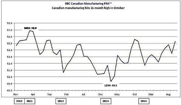PMI-RBC-manufacturing-index-Canada-EDIWeekly