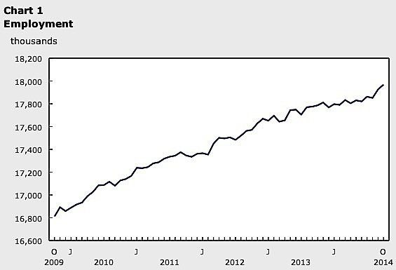 employment-statistics-canada-October-economy-Ontario-exports-imports-automotive-industry-manufacturing-aircraft-EDIWeekly