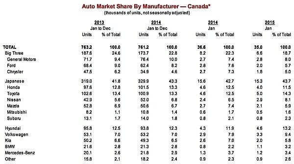 Scotiabank-Auto-Report-sales-exports-manufacturing-economy-oil-gas-commodities-resources-Ontario-Queibec-EDIWeekly