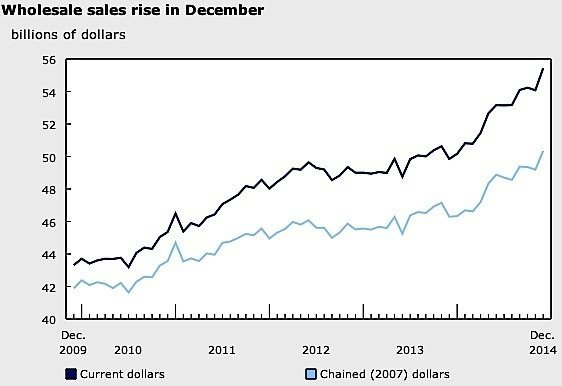 wholesale-trade-December-Statistics-Canada-auto-parts-machinery-equipment-agricultural-chemicals-EDIWeekly
