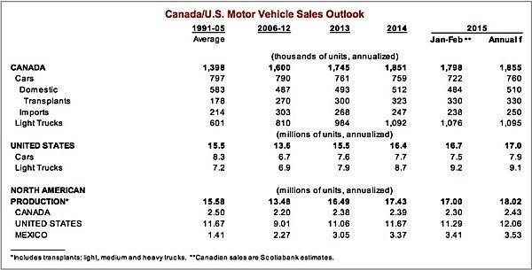 Scotiabank-auto-sales-motor-vehicle-manufacturing-EDIWeekly