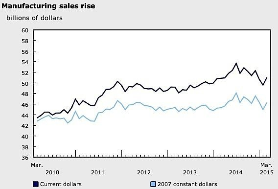 March-manufacturing-sales-Canada-aerospace-auto-food-Statistics-Canada-EDIWeekly