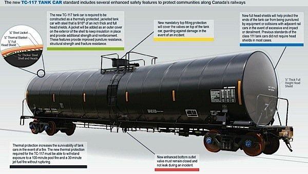 TC-117-Transport-Canada-Raitt-crude-oil-ethanol-ECP-brakes-Department-Transportation-DOT-manufacturing-petroleum-Lac-Megantic-EDIWeekly