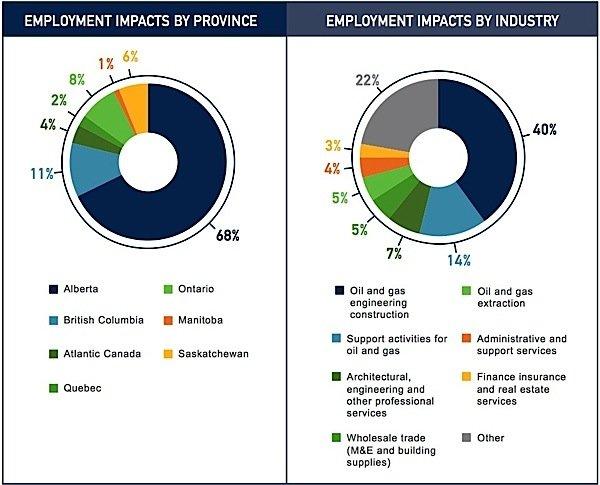 oil-gas-Alberta-Canada-industry-employment-EDIWeekly