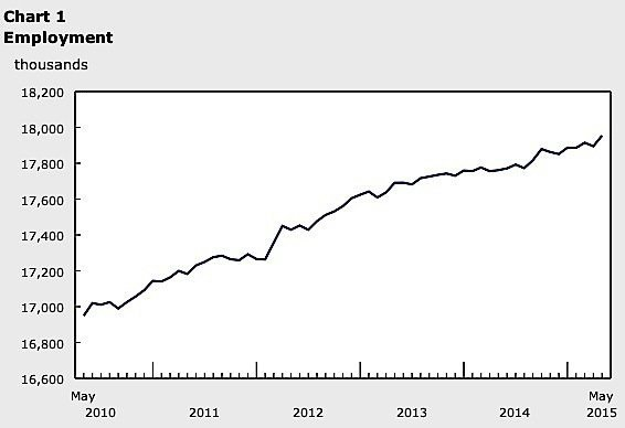 employment-housing-CMHC-manufacturing-industry-Statistics-Canada-construction-building-permit-economy-EDIWeekly