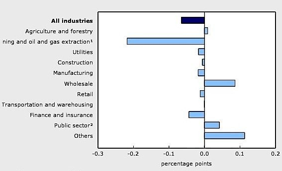 2RBC PMI-manufacturing-Canada-June-Statistics-Canada-economy-April-EDIWeekly