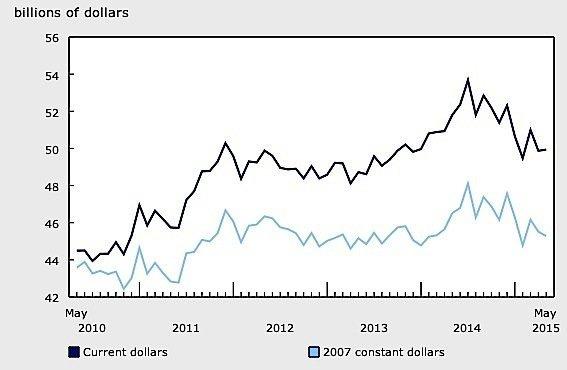 May-Manufacturing-sales-value-statistics-Canada-EDIWeekly