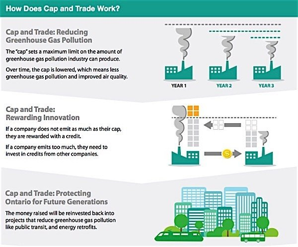 Ontario cap and trade options