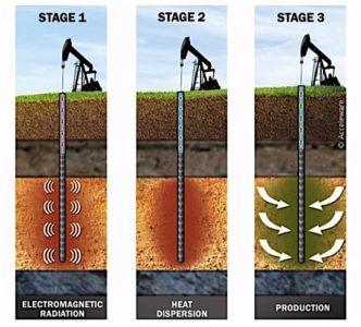 Acceleware RF XL SAGD oil sands Alberta electomagnetic radiation bitumen transmission line antenna oil EDIWEekly