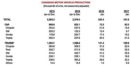 Canada Scotiabank international car sales outlook auto industry manufacturing EDIWeekly