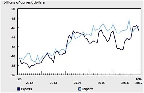 aircraft graph exports Statistics Canada imorts manufacturing trade deficit Ford EDIWeekly