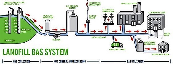Engineered Design Insider landfill methane recapture and useOil Gas Automotive Aerospace Industry Magazine
