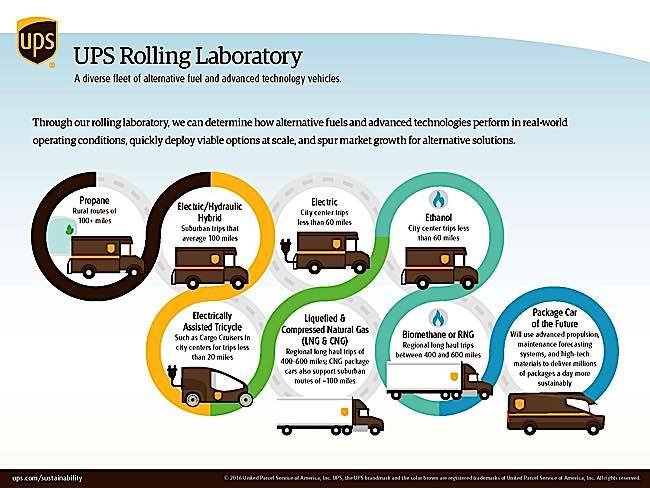 Engineered Design Insider UPS Rolling Lab UPS Canada Alternative FuelsOil Gas Automotive Aerospace Industry Magazine