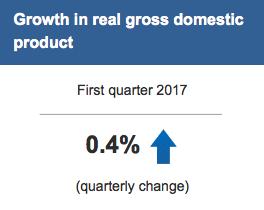 GDP natural resources Statscan first quarter 2017