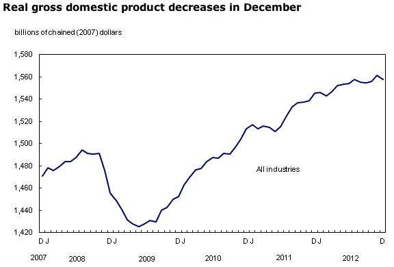 GDP-Statistics-Canada-Industry-manufacturing-EDIWeekly