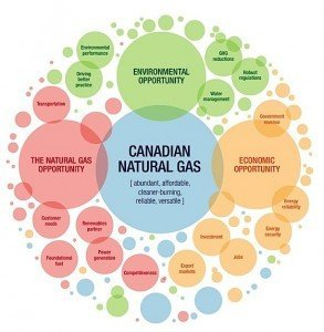 Canadian Natural Gas Institute liquefied fuel infrastructure dialoques EDIWeekly