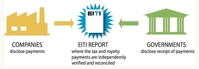 EITI-Canada-mining-transparency-governments-EDIWeekly