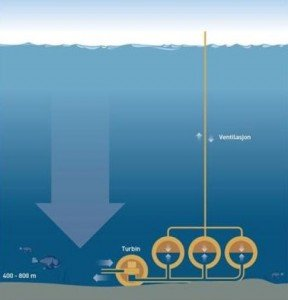 Norway SINTEF electricity storage seabed technology Cleantech EDIWeekly