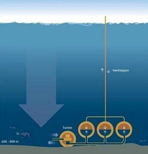 Norway SINTEF electricity storage seabed technology Cleantech EDIWeekly1