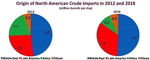america must reduce oil imports essay Must reduce our vulnerability to potentially devastating embargoes we can protect ourselves from uncertain supplies by reducing our demand for oil, making the most of our abundant resources such as coal, and developing a strategic petroleum reserve.