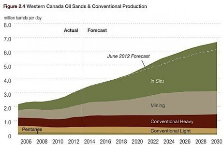 Western Canada conventional oil sands production heavy light crude EDIWeekly