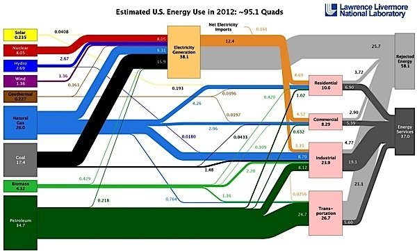 Livermore-National-Laboratory-Energy-Use-US-natural-gas-coal-petroleum-biomass-wind-solar-nuclear-hydro-electricity-EDIWeekly