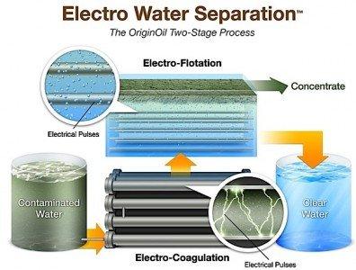 EWS Electro Water Separation Electro Flotation contaminated oil fracking fish farming EDIWeekly