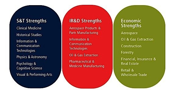 IRD Canada industry strength OECD manufacturing aerospace economy oil construction forestry pharmaceutical information technology EDIWeekly
