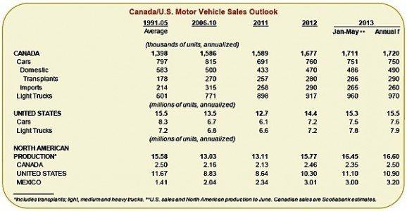 auto sales north america scotiabank EDIWeekly