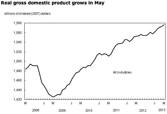 statistics-canada-GDP-economy-growth-industry-manufacturing-construction-oil-energy-EDIWeekly