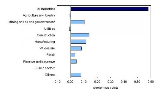 GDP Canada July Statistics manufacturing industry construction EDIWeekly