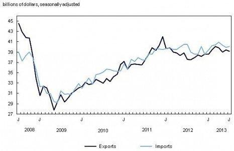 Statistics Canada imports expprts trade deficit EDIWeekly
