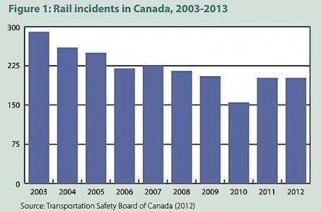 oil leaks rail transport Canada safety pipeline EDIWeekly