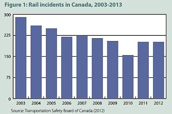 oil-leaks-rail-transport-Canada-safety-pipeline-EDIWeekly