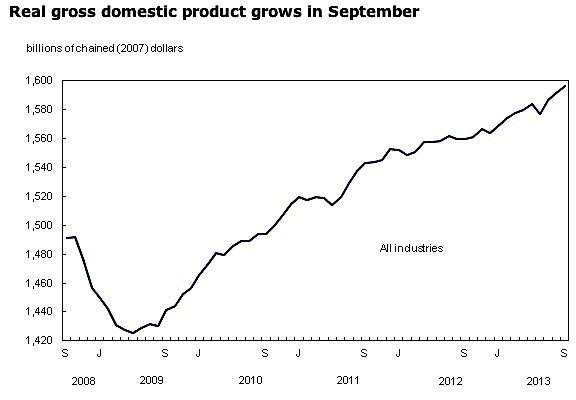 GDP-economy-Canada-manufacturing-chemicals-construction-aersospace-vehicles-oil-gas-chemicals-EDIWeekly