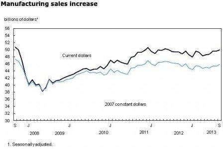 Statistics Canada manufacturing September 2013 auto industry aerospace petroleum