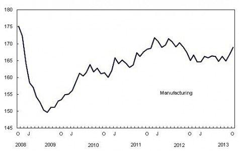 manufacturing Canada Statistics durable goods economy GDP EDIWeekly